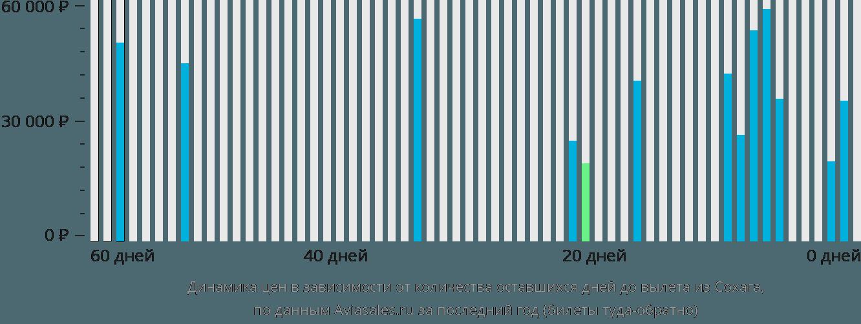 Динамика цен в зависимости от количества оставшихся дней до вылета из Сохага
