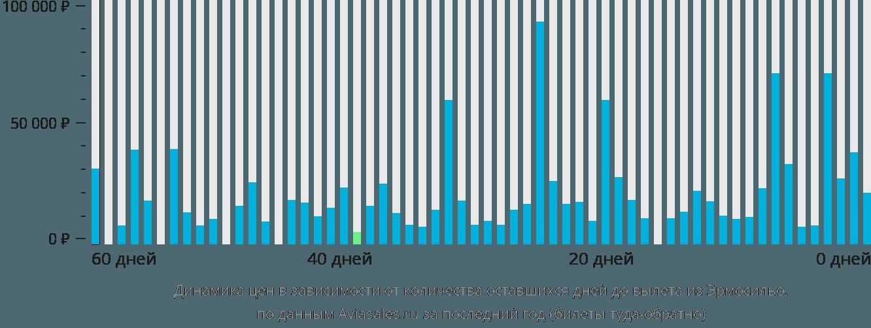 Динамика цен в зависимости от количества оставшихся дней до вылета из Эрмосильо