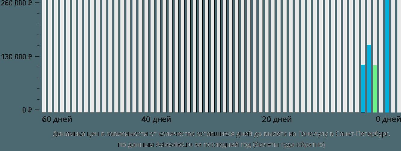 Динамика цен в зависимости от количества оставшихся дней до вылета из Гонолулу в Санкт-Петербург