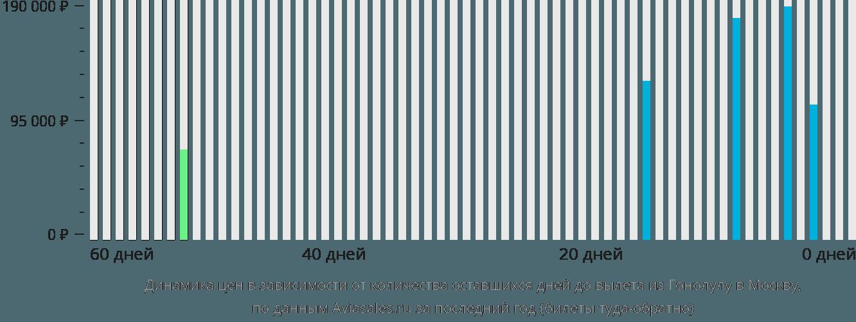 Динамика цен в зависимости от количества оставшихся дней до вылета из Гонолулу в Москву