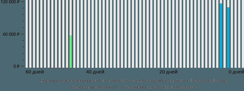 Динамика цен в зависимости от количества оставшихся дней до вылета из Гонолулу в Россию