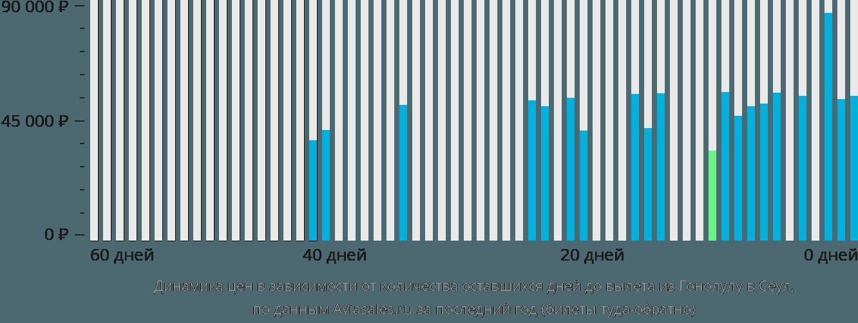Динамика цен в зависимости от количества оставшихся дней до вылета из Гонолулу в Сеул
