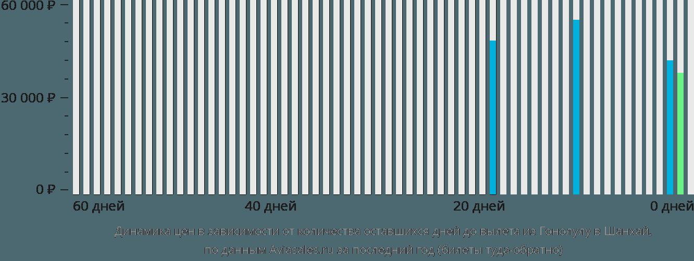 Динамика цен в зависимости от количества оставшихся дней до вылета из Гонолулу в Шанхай