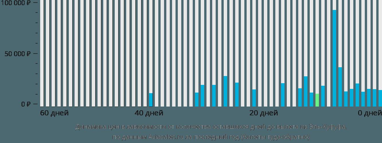 Динамика цен в зависимости от количества оставшихся дней до вылета из Эль-Хуфуфа