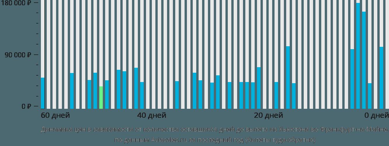 Динамика цен в зависимости от количества оставшихся дней до вылета из Хьюстона во Франкфурт-на-Майне