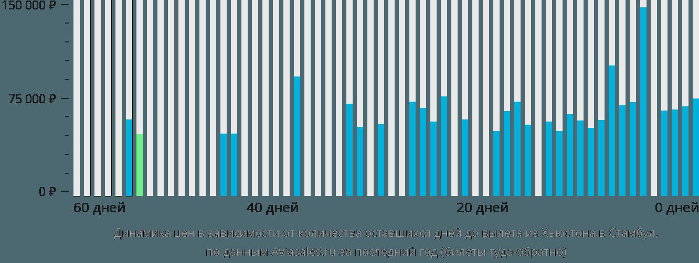 Динамика цен в зависимости от количества оставшихся дней до вылета из Хьюстона в Стамбул