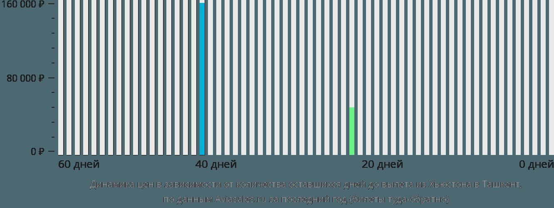Динамика цен в зависимости от количества оставшихся дней до вылета из Хьюстона в Ташкент
