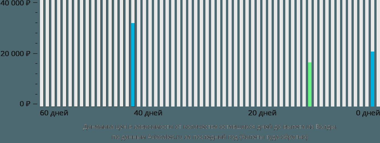 Динамика цен в зависимости от количества оставшихся дней до вылета из Волды