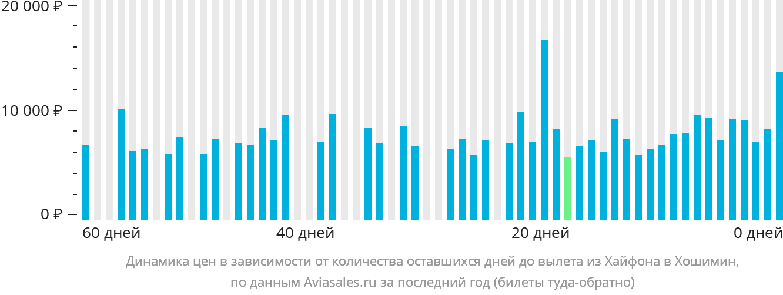Динамика цен в зависимости от количества оставшихся дней до вылета из Хайфона в Хошимин