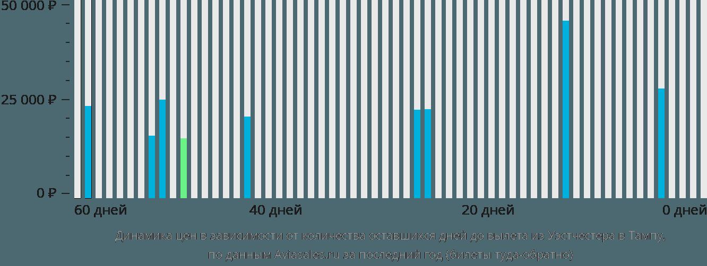 Динамика цен в зависимости от количества оставшихся дней до вылета из Уэстчестера в Тампу