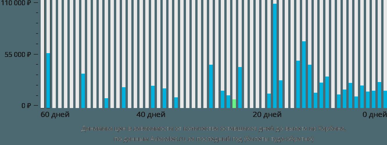 Динамика цен в зависимости от количества оставшихся дней до вылета из Харбина