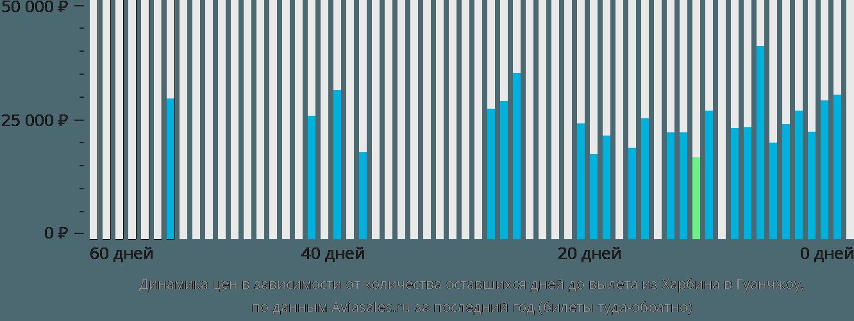 Динамика цен в зависимости от количества оставшихся дней до вылета из Харбина в Гуанчжоу