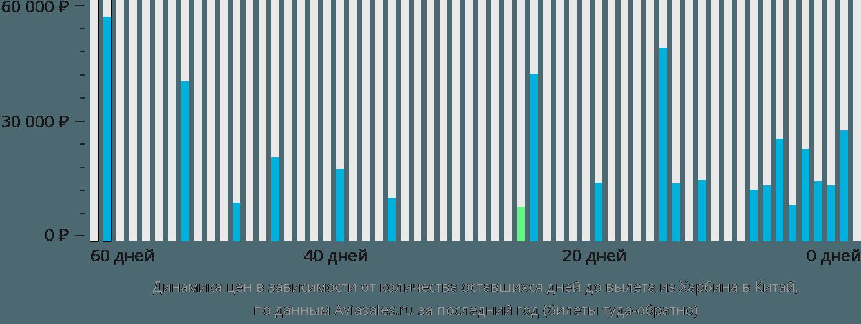 Динамика цен в зависимости от количества оставшихся дней до вылета из Харбина в Китай