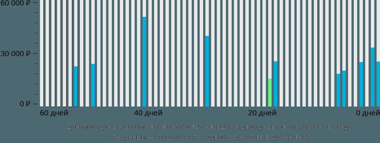 Динамика цен в зависимости от количества оставшихся дней до вылета из Харбина в Чэнду