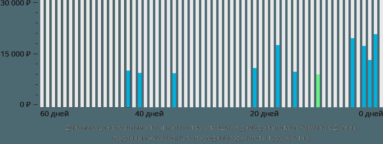 Динамика цен в зависимости от количества оставшихся дней до вылета из Харбина в Далянь
