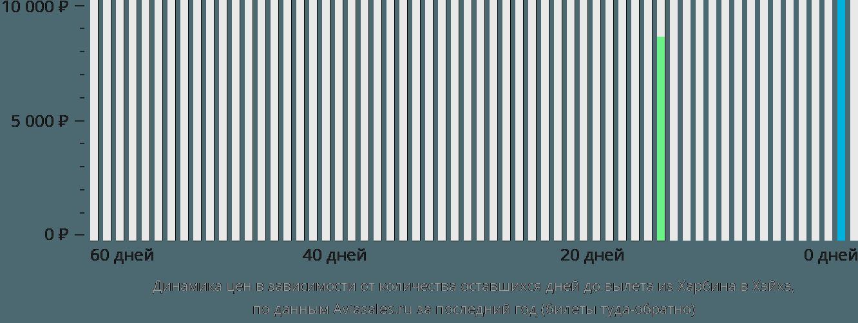 Динамика цен в зависимости от количества оставшихся дней до вылета из Харбина в Хэйхэ