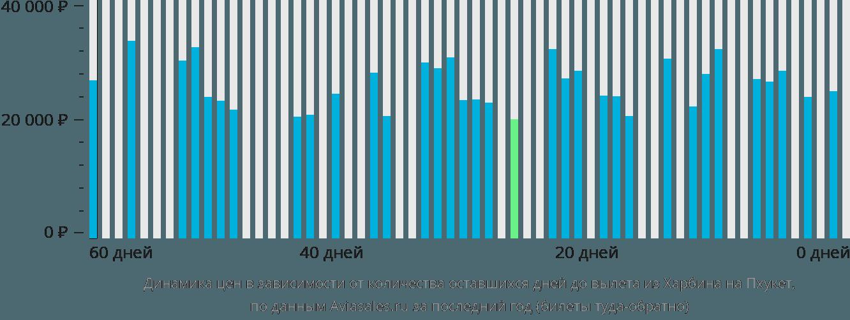 Динамика цен в зависимости от количества оставшихся дней до вылета из Харбина на Пхукет