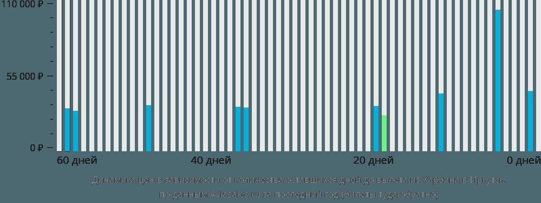 Динамика цен в зависимости от количества оставшихся дней до вылета из Харбина в Иркутск