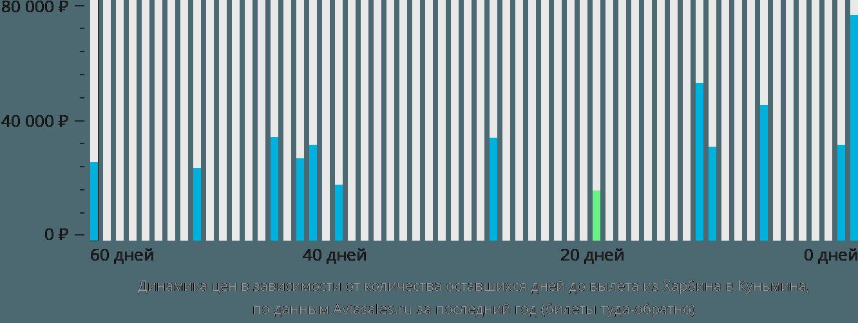 Динамика цен в зависимости от количества оставшихся дней до вылета из Харбина в Куньмина