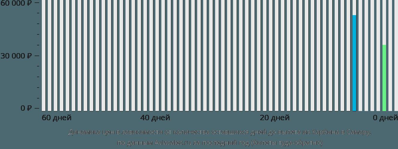 Динамика цен в зависимости от количества оставшихся дней до вылета из Харбина в Самару