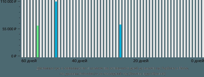 Динамика цен в зависимости от количества оставшихся дней до вылета из Харбина в Мале