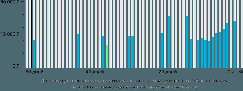 Динамика цен в зависимости от количества оставшихся дней до вылета из Харбина в Циндао
