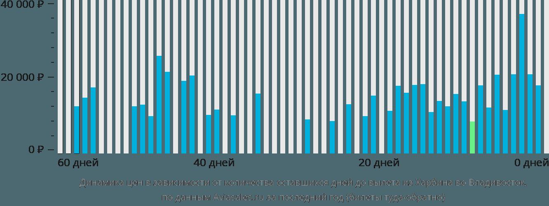 Динамика цен в зависимости от количества оставшихся дней до вылета из Харбина во Владивосток
