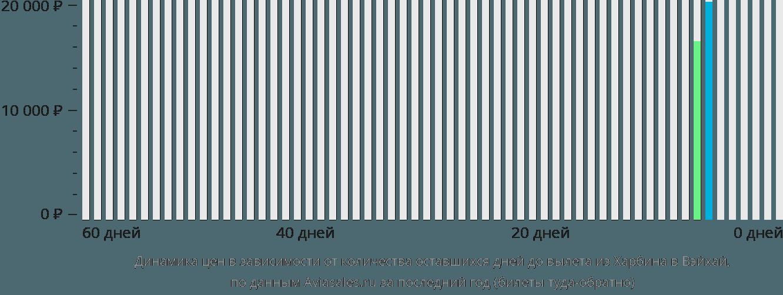 Динамика цен в зависимости от количества оставшихся дней до вылета из Харбина в Вэйхай