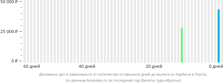 Динамика цен в зависимости от количества оставшихся дней до вылета из Харбина в Якутск
