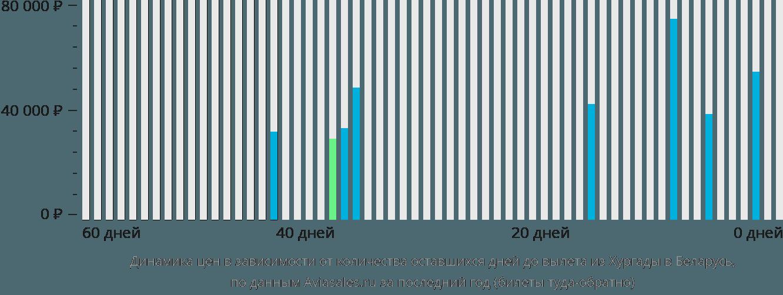 Динамика цен в зависимости от количества оставшихся дней до вылета из Хургады в Беларусь
