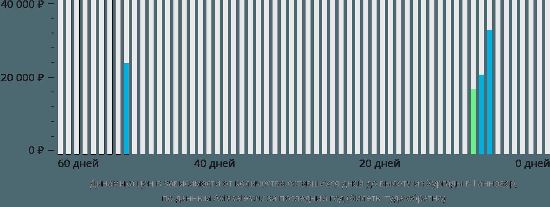 Динамика цен в зависимости от количества оставшихся дней до вылета из Хургады в Ганновер