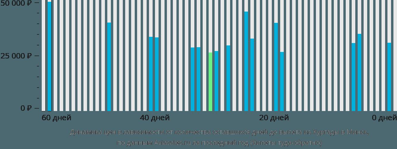 Динамика цен в зависимости от количества оставшихся дней до вылета из Хургады в Минск