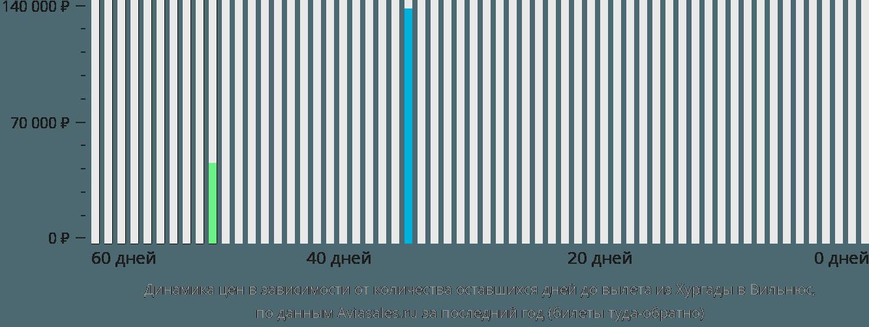 Динамика цен в зависимости от количества оставшихся дней до вылета из Хургады в Вильнюс