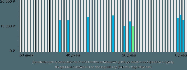 Динамика цен в зависимости от количества оставшихся дней до вылета из Харькова в Адану