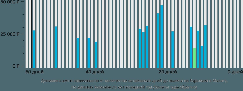 Динамика цен в зависимости от количества оставшихся дней до вылета из Харькова в Малагу