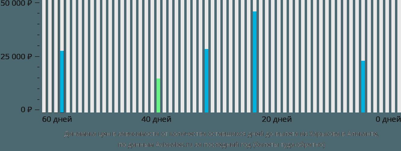 Динамика цен в зависимости от количества оставшихся дней до вылета из Харькова в Аликанте