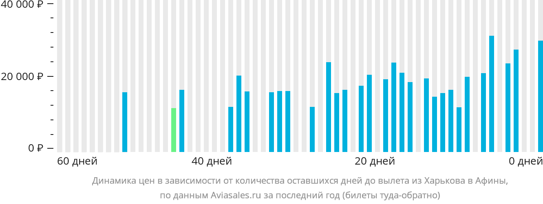 Динамика цен в зависимости от количества оставшихся дней до вылета из Харькова в Афины