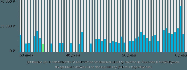 Динамика цен в зависимости от количества оставшихся дней до вылета из Харькова в Азербайджан