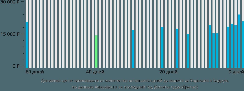 Динамика цен в зависимости от количества оставшихся дней до вылета из Харькова в Бодрум