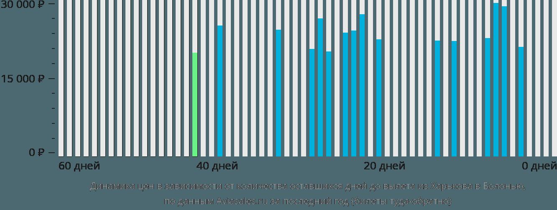 Динамика цен в зависимости от количества оставшихся дней до вылета из Харькова в Болонью