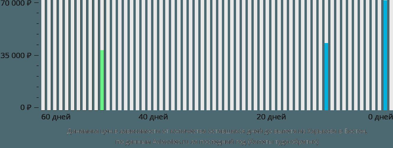 Динамика цен в зависимости от количества оставшихся дней до вылета из Харькова в Бостон