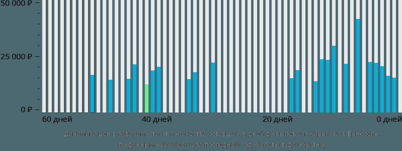 Динамика цен в зависимости от количества оставшихся дней до вылета из Харькова в Брюссель