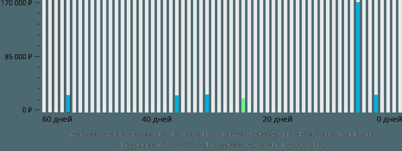 Динамика цен в зависимости от количества оставшихся дней до вылета из Харькова в Кёльн