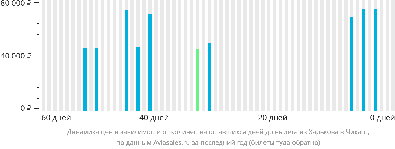 Динамика цен в зависимости от количества оставшихся дней до вылета из Харькова в Чикаго