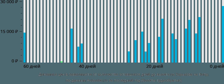 Динамика цен в зависимости от количества оставшихся дней до вылета из Харькова на Кипр