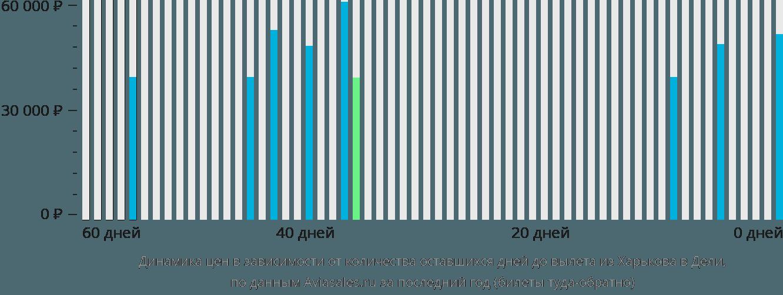 Динамика цен в зависимости от количества оставшихся дней до вылета из Харькова в Дели