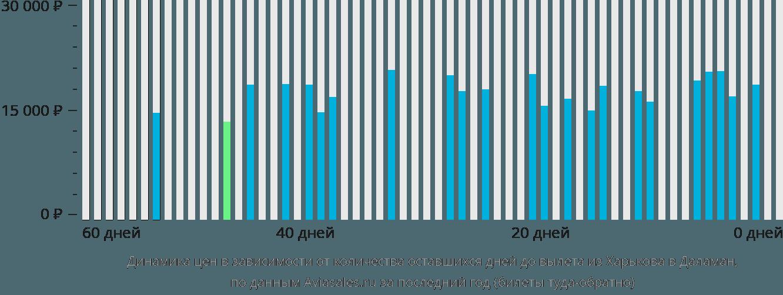 Динамика цен в зависимости от количества оставшихся дней до вылета из Харькова в Даламан
