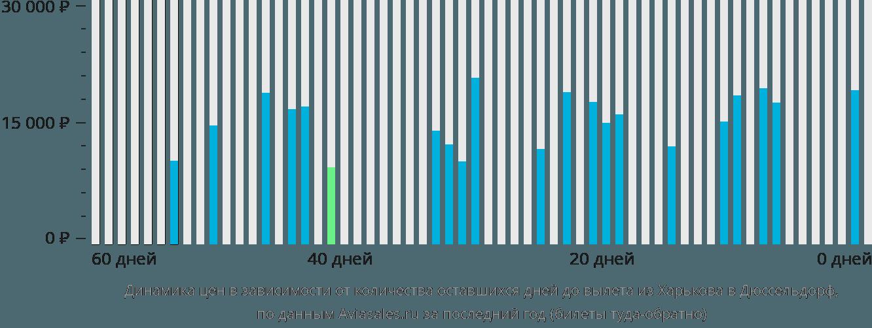 Динамика цен в зависимости от количества оставшихся дней до вылета из Харькова в Дюссельдорф