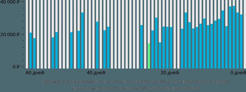 Динамика цен в зависимости от количества оставшихся дней до вылета из Харькова в Дубай