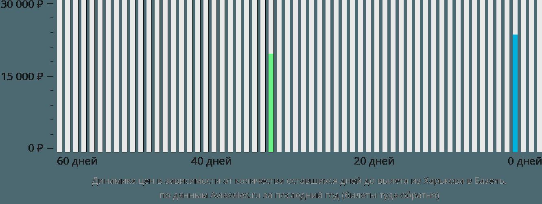 Динамика цен в зависимости от количества оставшихся дней до вылета из Харькова в Базель